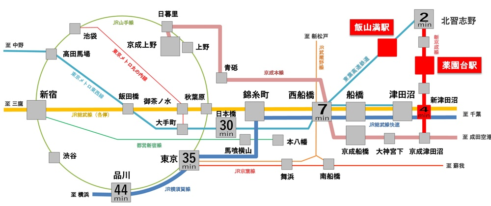 VISIO飯山満Ⅴ│路線